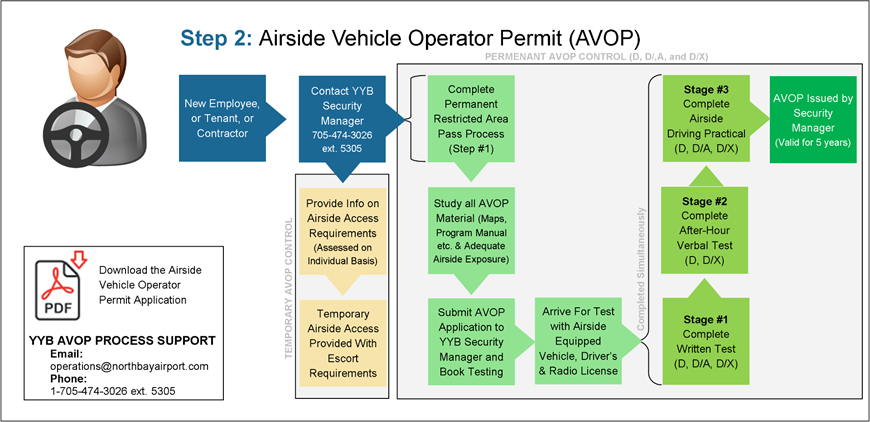 Step 2: Airside Vehicle Operator Permit
